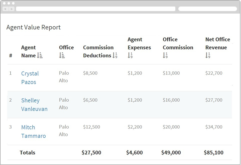 real estate agent reporting software